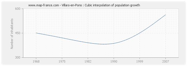 Villars-en-Pons : Cubic interpolation of population growth