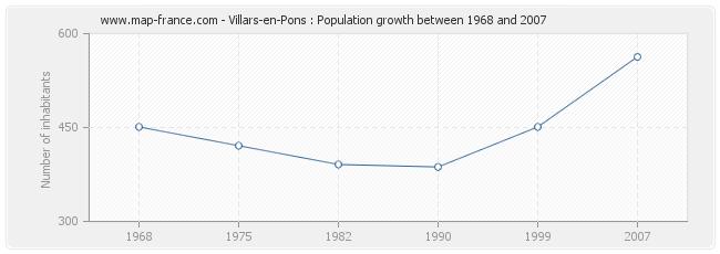 Population Villars-en-Pons