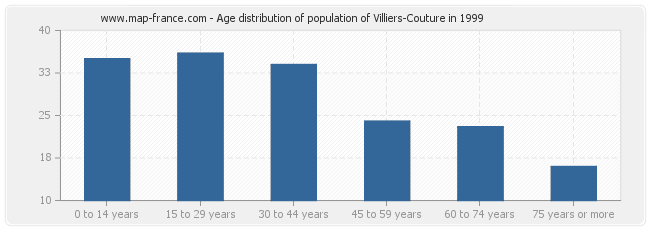 Age distribution of population of Villiers-Couture in 1999
