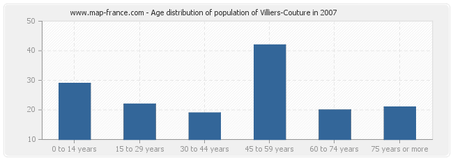 Age distribution of population of Villiers-Couture in 2007