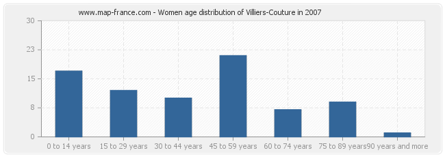 Women age distribution of Villiers-Couture in 2007