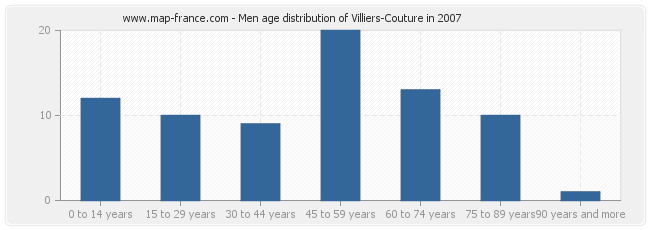 Men age distribution of Villiers-Couture in 2007