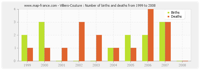 Villiers-Couture : Number of births and deaths from 1999 to 2008