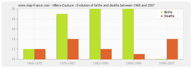 Villiers-Couture : Evolution of births and deaths between 1968 and 2007
