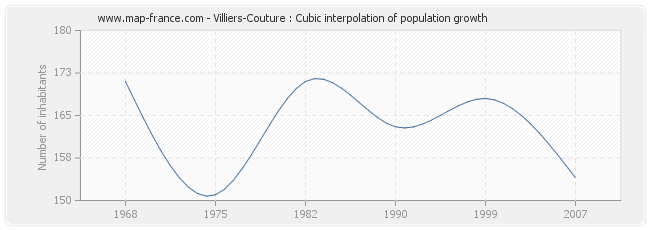 Villiers-Couture : Cubic interpolation of population growth