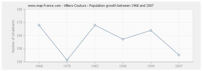 Population Villiers-Couture