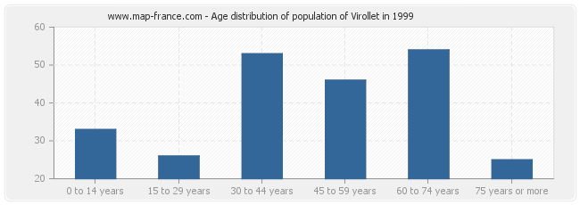 Age distribution of population of Virollet in 1999