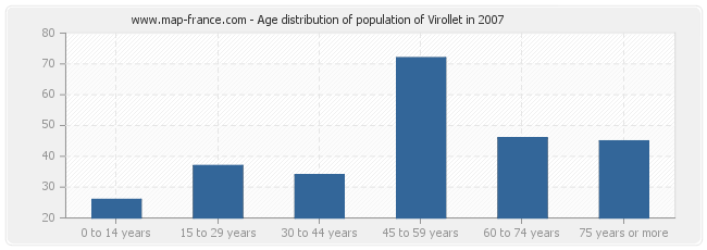 Age distribution of population of Virollet in 2007