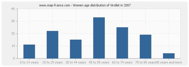 Women age distribution of Virollet in 2007