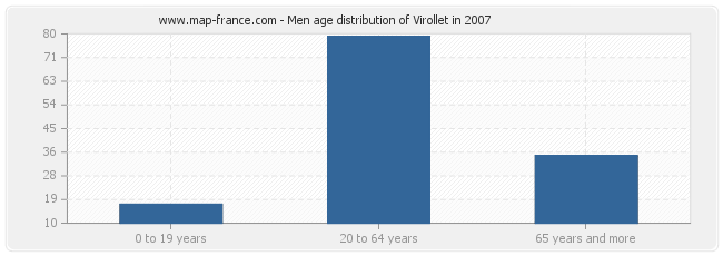 Men age distribution of Virollet in 2007