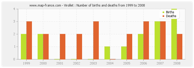 Virollet : Number of births and deaths from 1999 to 2008