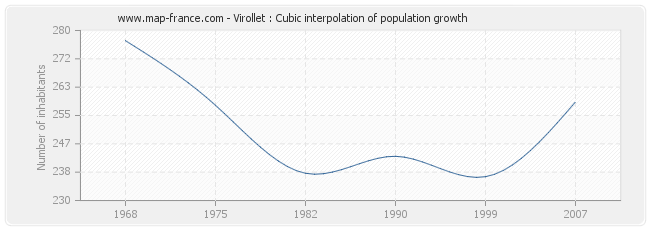 Virollet : Cubic interpolation of population growth
