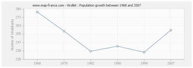Population Virollet