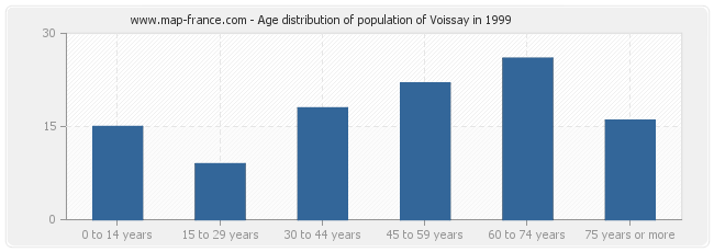 Age distribution of population of Voissay in 1999