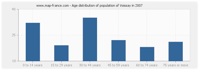 Age distribution of population of Voissay in 2007