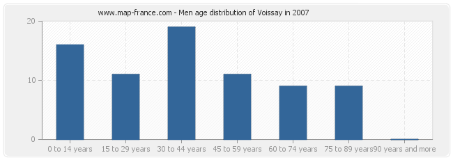 Men age distribution of Voissay in 2007