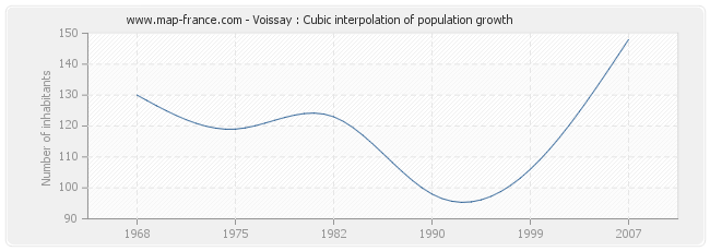 Voissay : Cubic interpolation of population growth