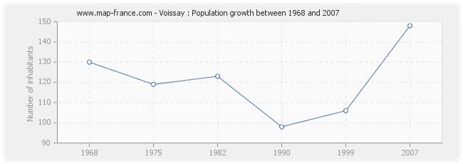Population Voissay