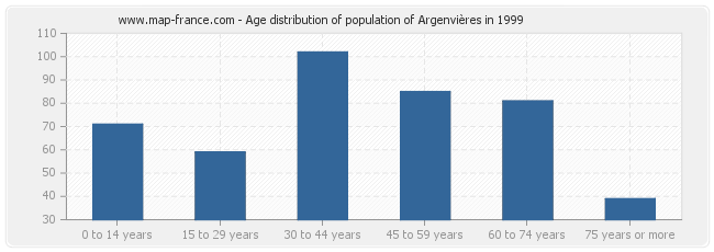 Age distribution of population of Argenvières in 1999