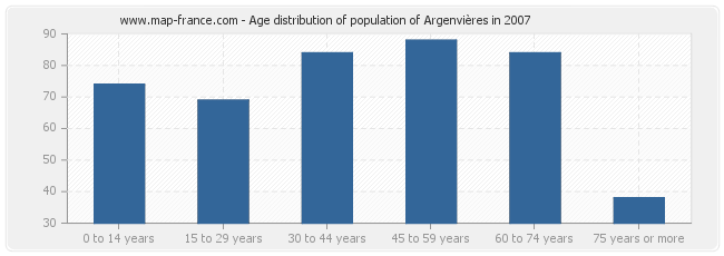 Age distribution of population of Argenvières in 2007