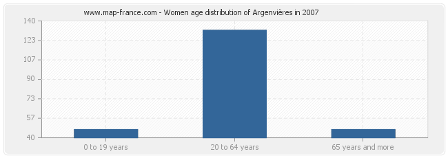 Women age distribution of Argenvières in 2007