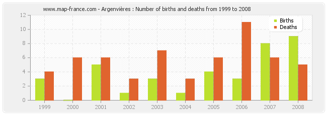 Argenvières : Number of births and deaths from 1999 to 2008