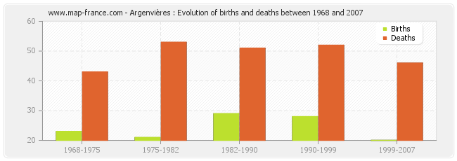 Argenvières : Evolution of births and deaths between 1968 and 2007