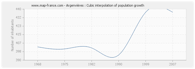 Argenvières : Cubic interpolation of population growth