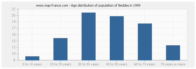 Age distribution of population of Beddes in 1999