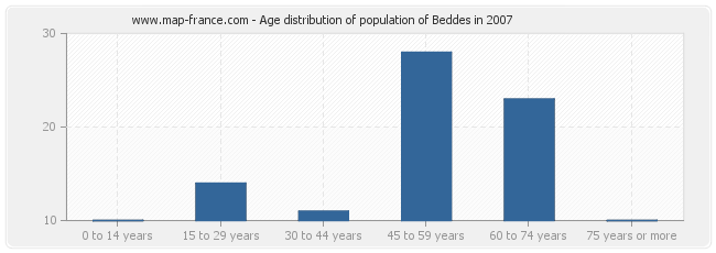 Age distribution of population of Beddes in 2007