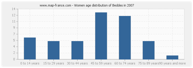 Women age distribution of Beddes in 2007