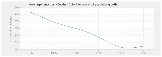 Beddes : Cubic interpolation of population growth