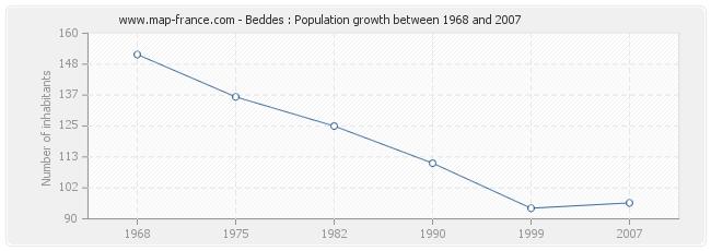 Population Beddes