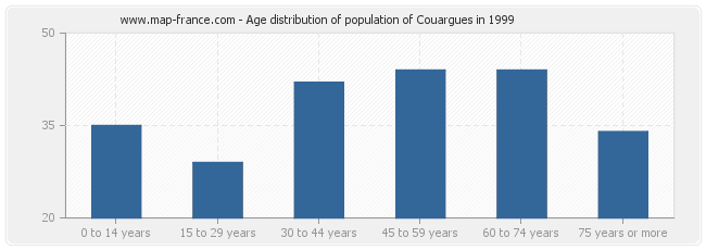 Age distribution of population of Couargues in 1999