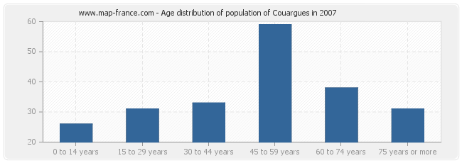 Age distribution of population of Couargues in 2007