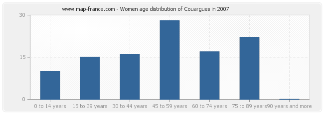 Women age distribution of Couargues in 2007