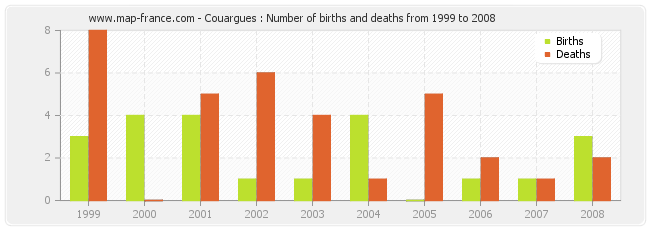 Couargues : Number of births and deaths from 1999 to 2008
