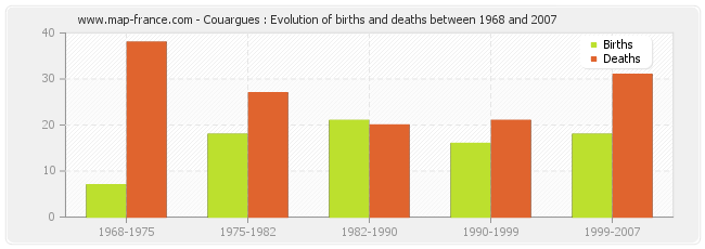 Couargues : Evolution of births and deaths between 1968 and 2007