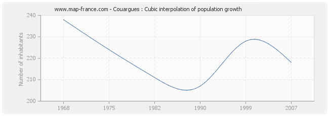Couargues : Cubic interpolation of population growth