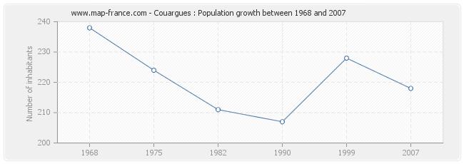 Population Couargues