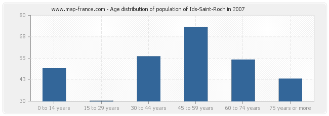 Age distribution of population of Ids-Saint-Roch in 2007