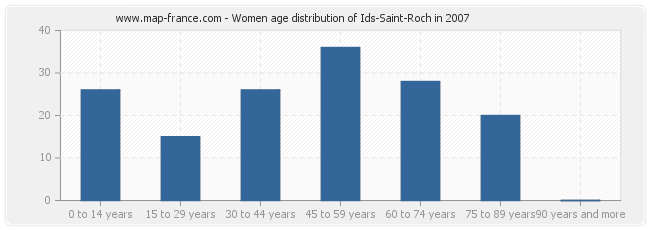 Women age distribution of Ids-Saint-Roch in 2007