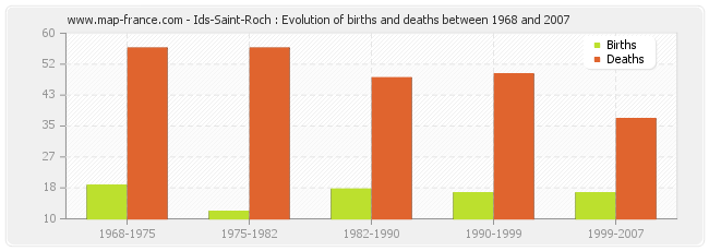 Ids-Saint-Roch : Evolution of births and deaths between 1968 and 2007