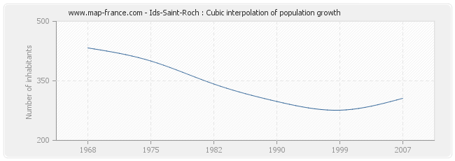 Ids-Saint-Roch : Cubic interpolation of population growth