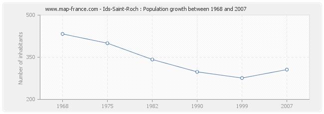 Population Ids-Saint-Roch