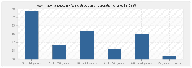 Age distribution of population of Ineuil in 1999