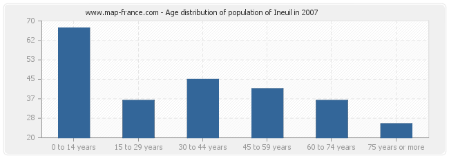 Age distribution of population of Ineuil in 2007