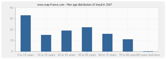 Men age distribution of Ineuil in 2007