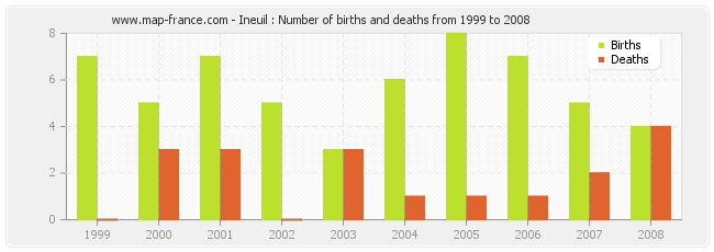 Ineuil : Number of births and deaths from 1999 to 2008