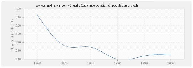 Ineuil : Cubic interpolation of population growth